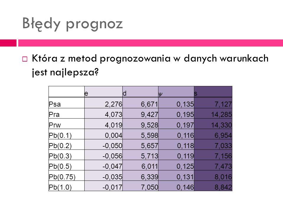 Błędy prognoz Która z metod prognozowania w danych warunkach jest najlepsza e. d. y. s. Psa.