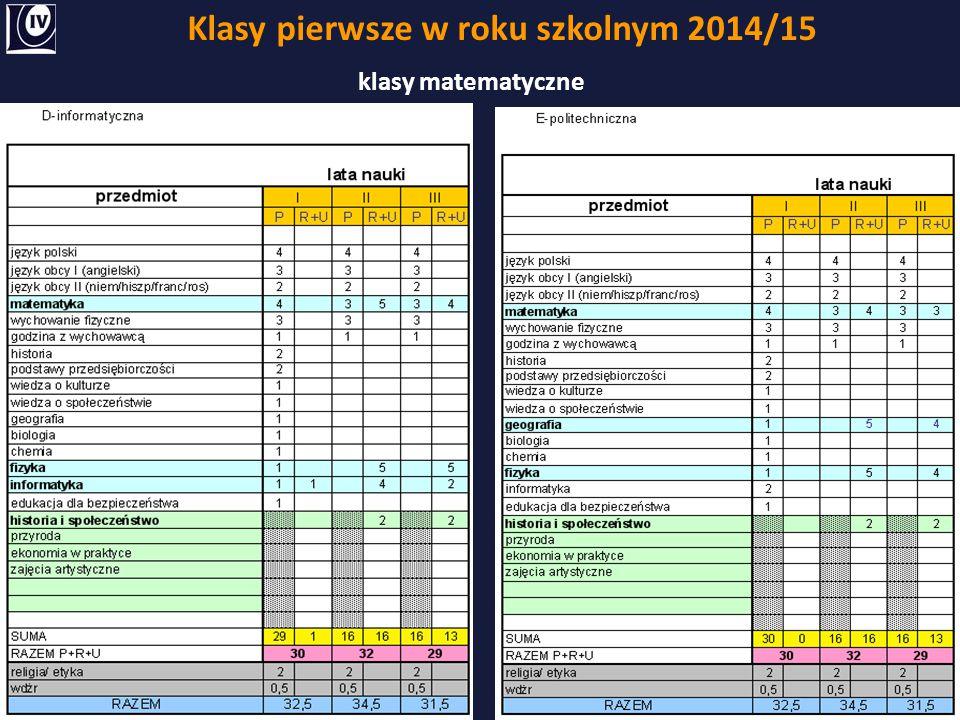 Klasy pierwsze w roku szkolnym 2014/15