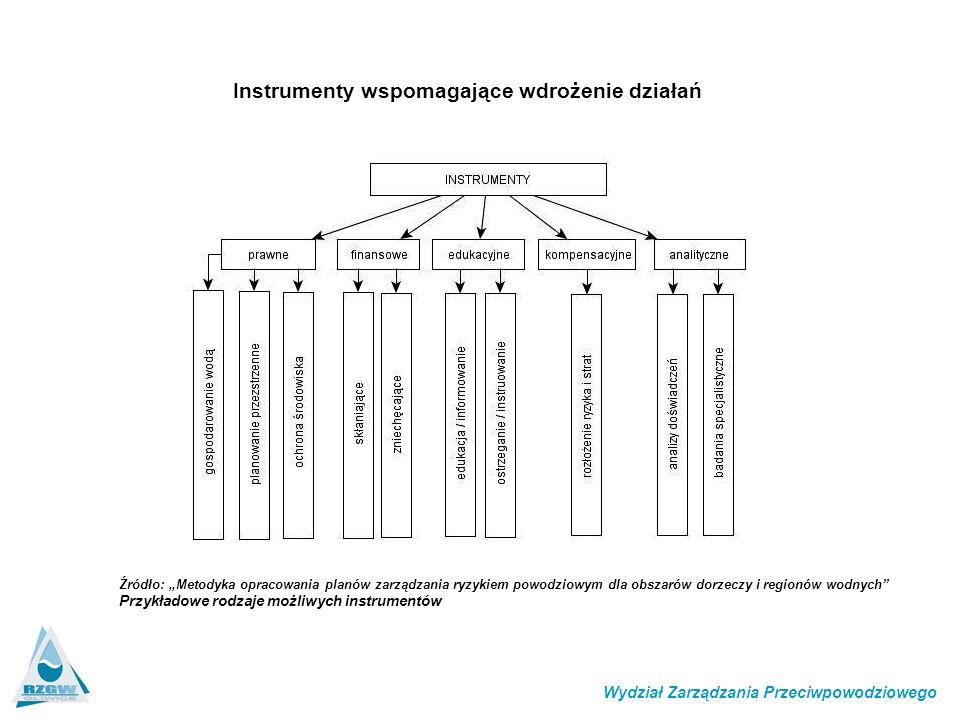Instrumenty wspomagające wdrożenie działań