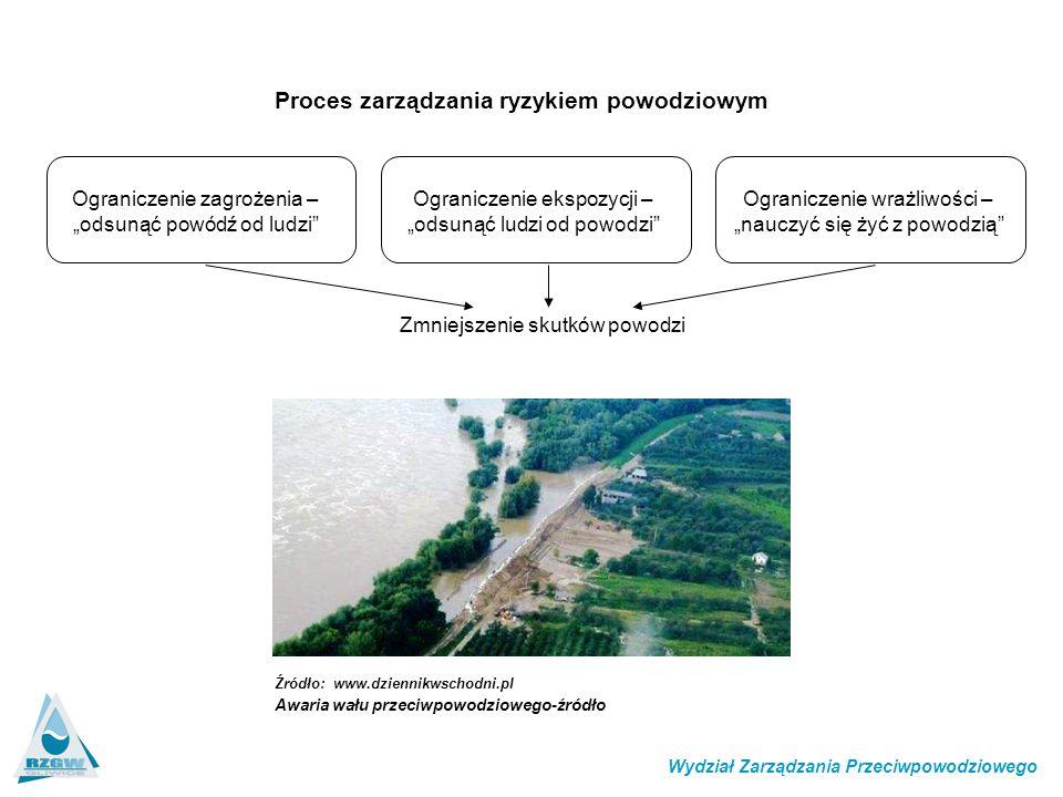 Proces zarządzania ryzykiem powodziowym