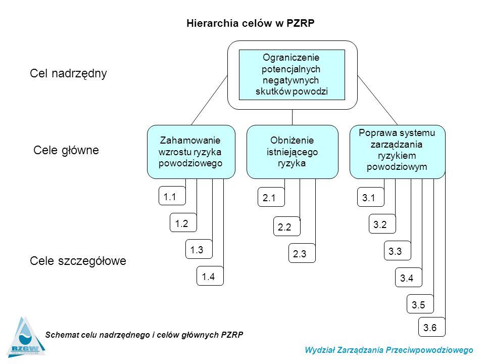Cel nadrzędny Cele główne Cele szczegółowe Hierarchia celów w PZRP