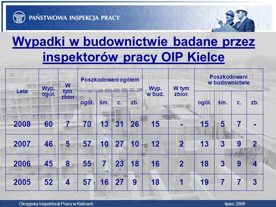 Wypadki w budownictwie badane przez inspektorów pracy OIP Kielce