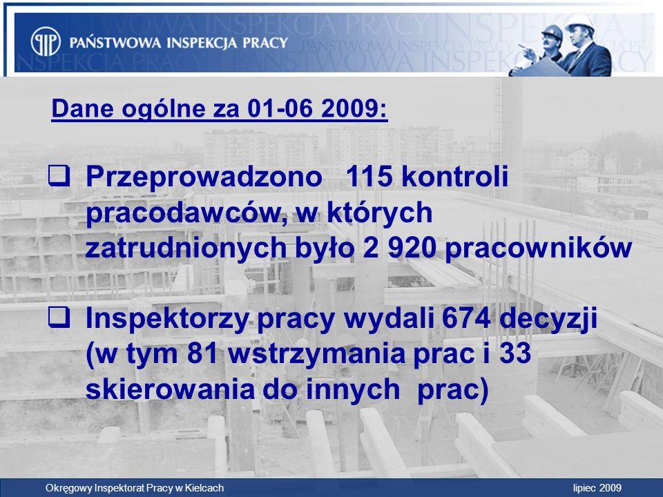 Dane ogólne za 01-06 2009: Przeprowadzono 115 kontroli pracodawców, w których zatrudnionych było 2 920 pracowników.