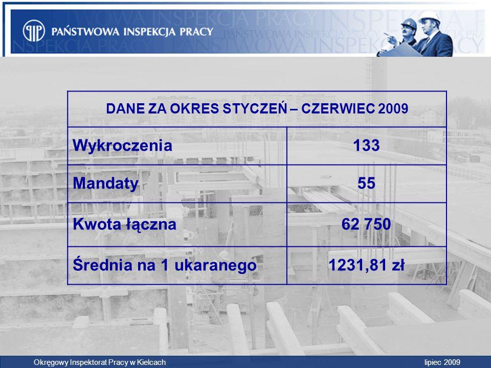 DANE ZA OKRES STYCZEŃ – CZERWIEC 2009