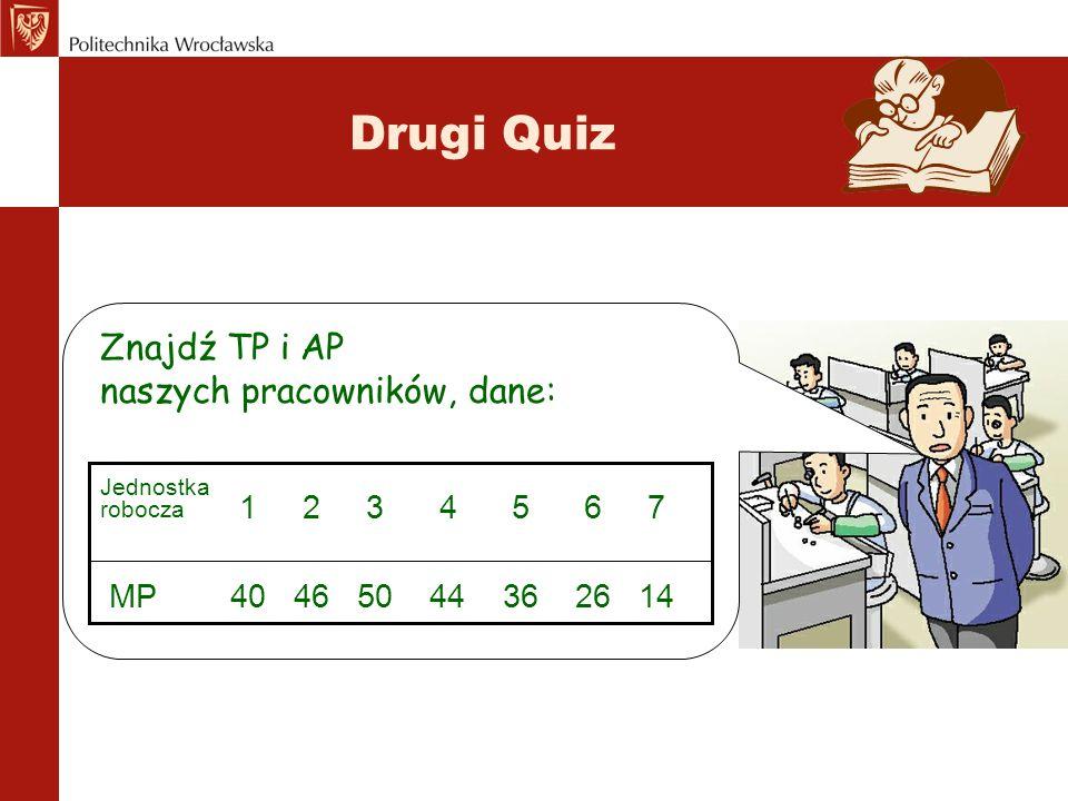 Drugi Quiz Znajdź TP i AP naszych pracowników, dane: 1 2 3 4 5 6 7