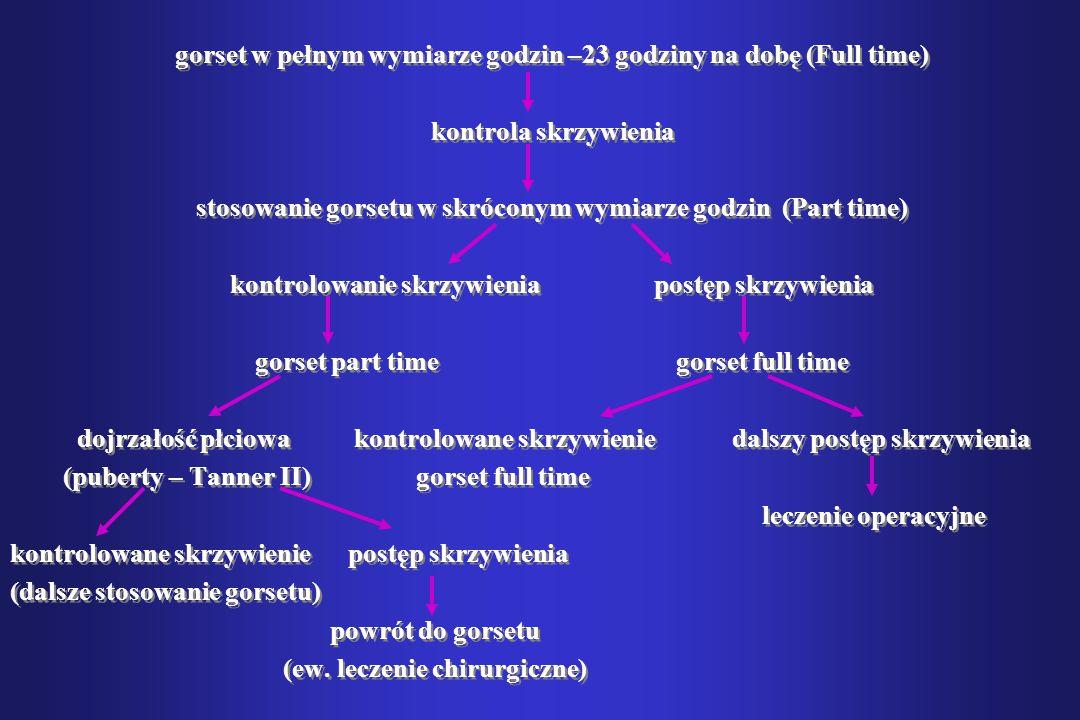 gorset w pełnym wymiarze godzin –23 godziny na dobę (Full time)