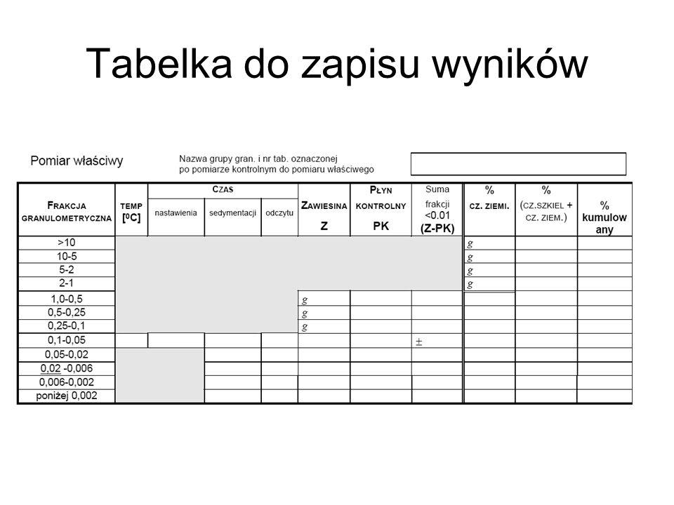 Tabelka do zapisu wyników