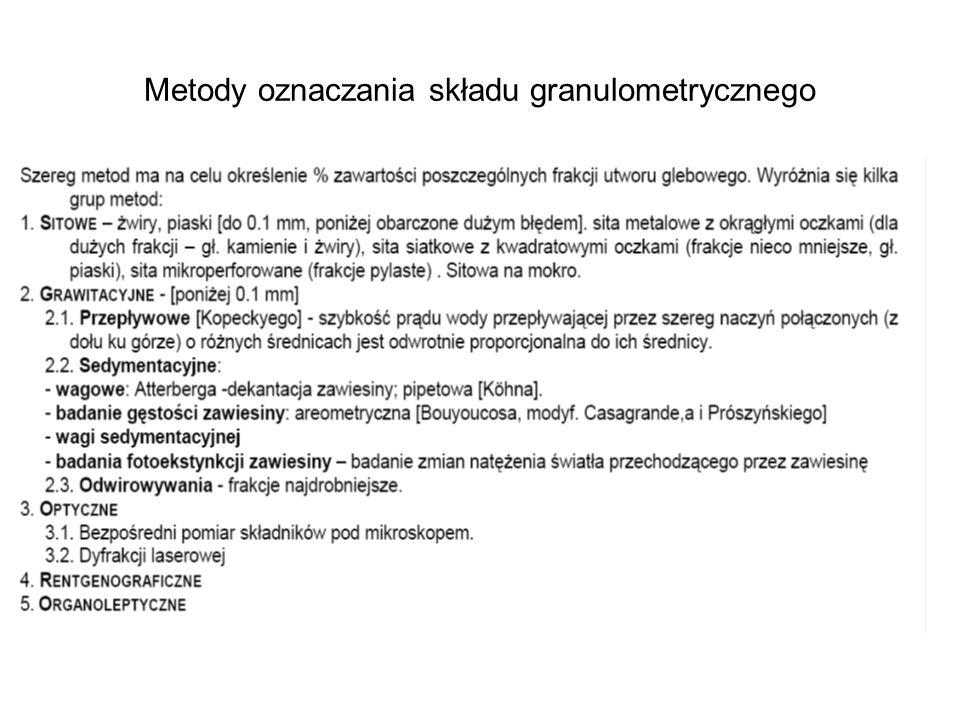 Metody oznaczania składu granulometrycznego