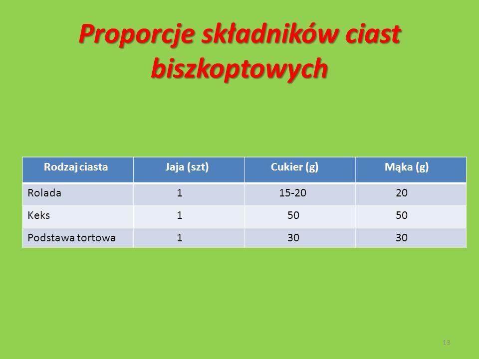 Proporcje składników ciast biszkoptowych