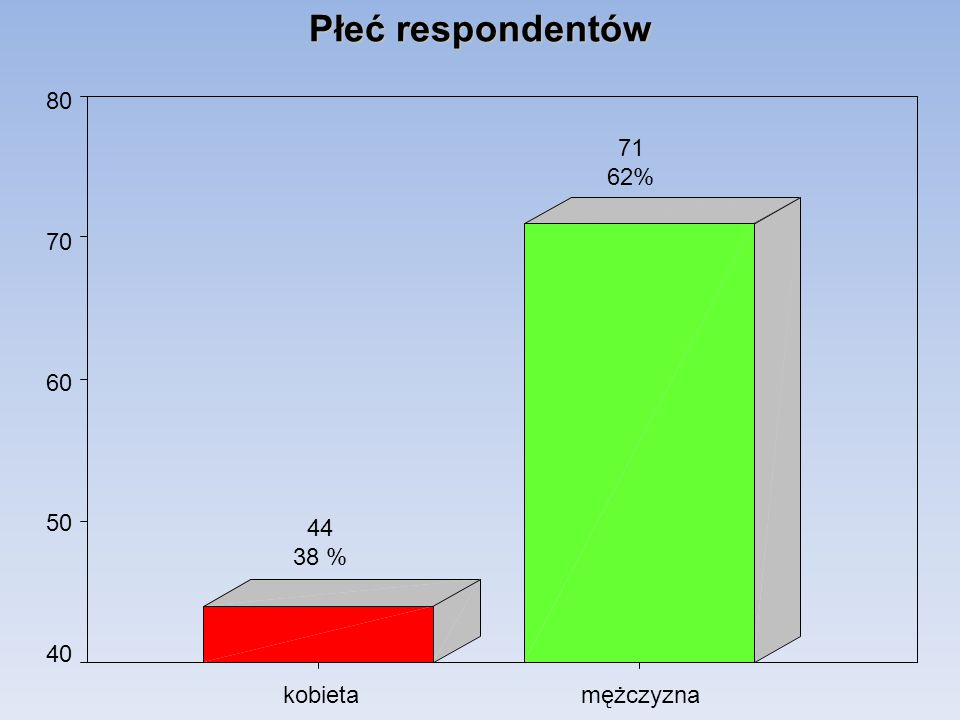 Płeć respondentów mężczyzna kobieta 80 70 60 50 40 71 62% 44 38 %