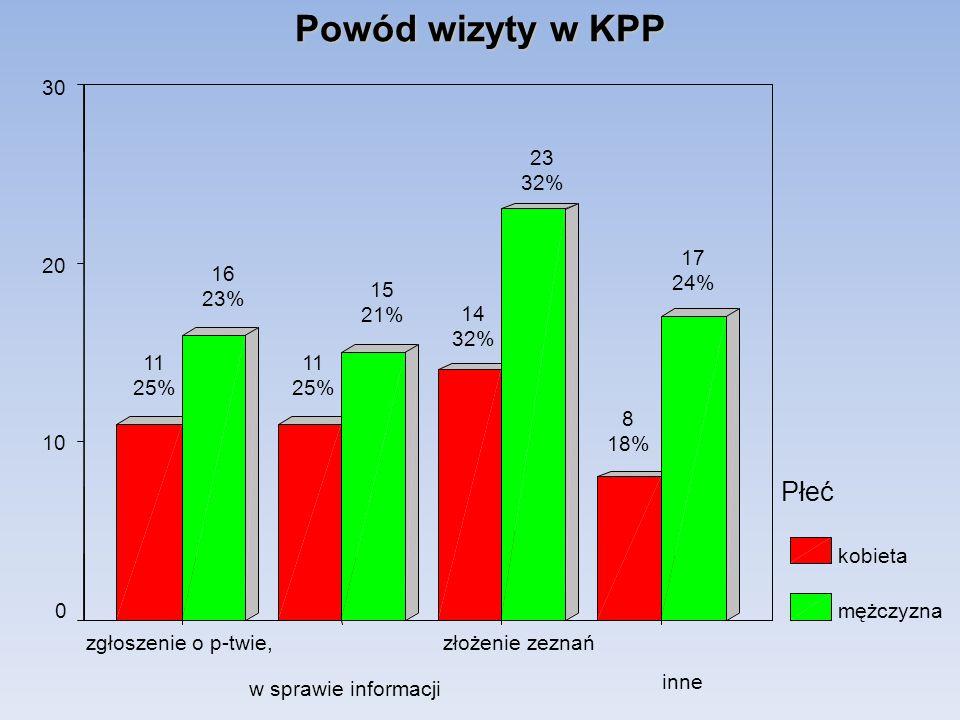 Powód wizyty w KPP Płeć inne złożenie zeznań w sprawie informacji