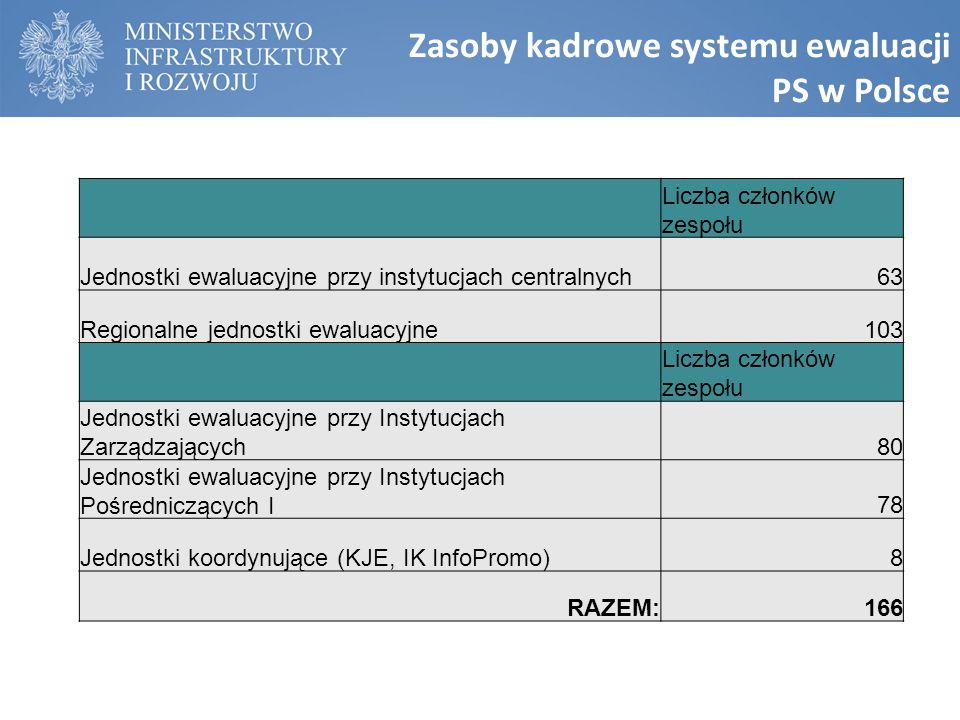 Zasoby kadrowe systemu ewaluacji PS w Polsce