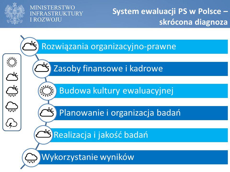 Rozwiązania organizacyjno-prawne