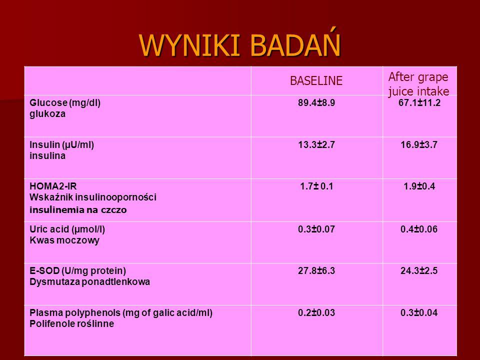 WYNIKI BADAŃ After grape juice intake BASELINE Glucose (mg/dl) glukoza