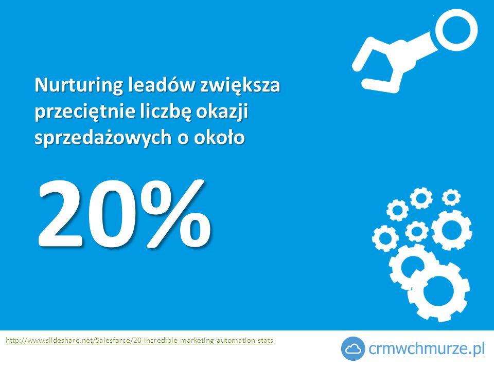 20% Nurturing leadów zwiększa