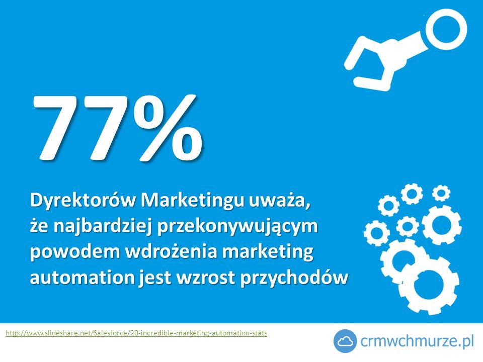 77% Dyrektorów Marketingu uważa, że najbardziej przekonywującym