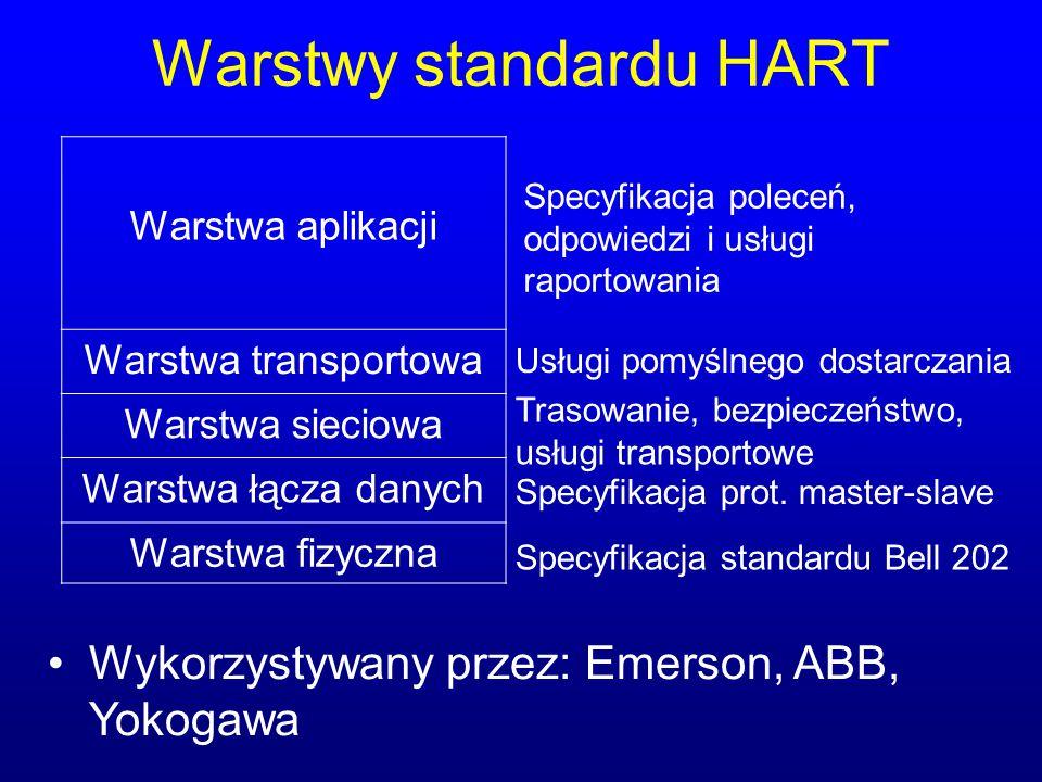 Warstwy standardu HART