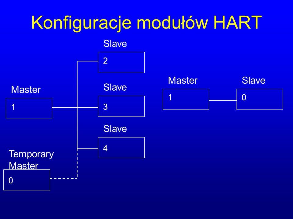 Konfiguracje modułów HART