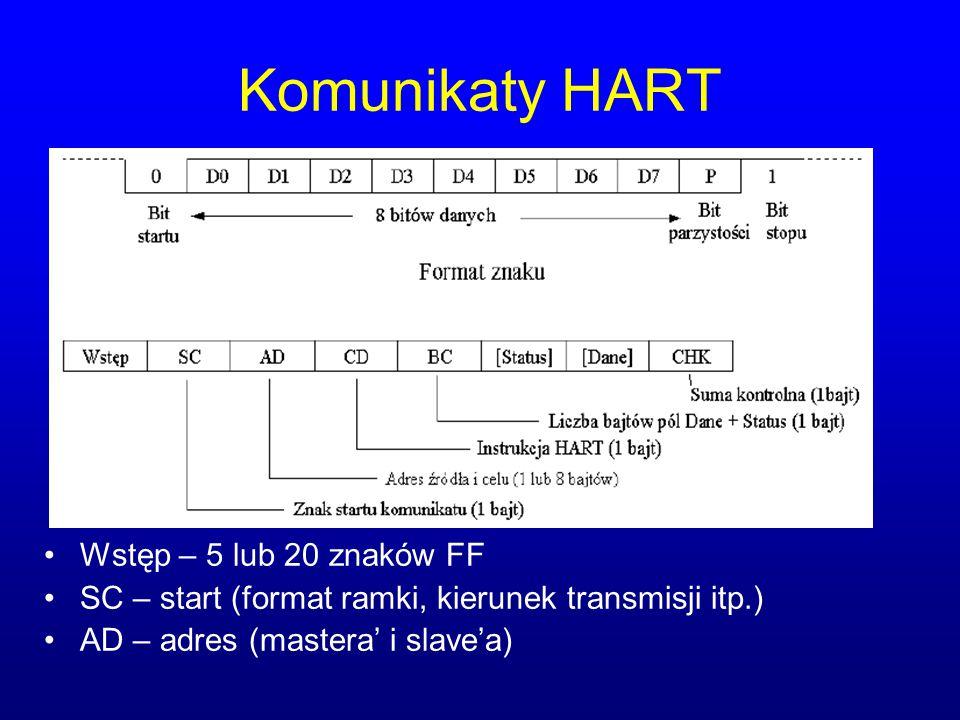 Komunikaty HART Wstęp – 5 lub 20 znaków FF
