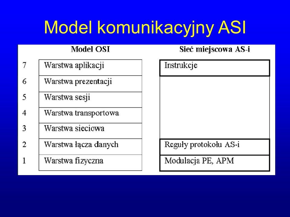 Model komunikacyjny ASI
