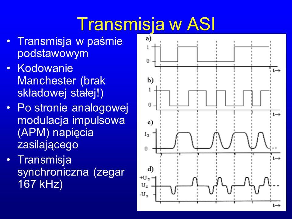Transmisja w ASI Transmisja w paśmie podstawowym
