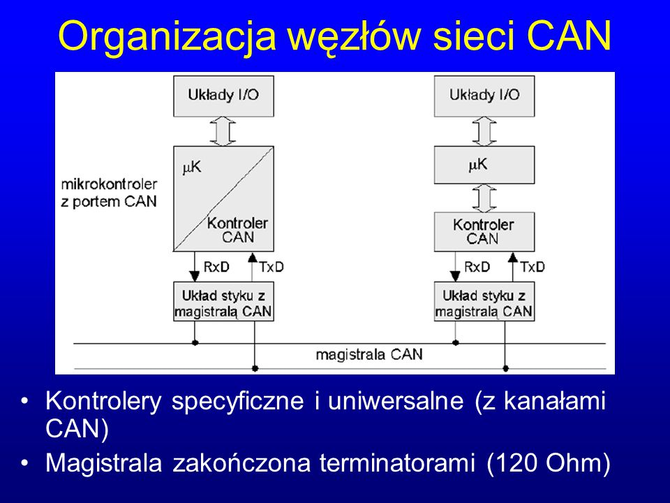 Organizacja węzłów sieci CAN