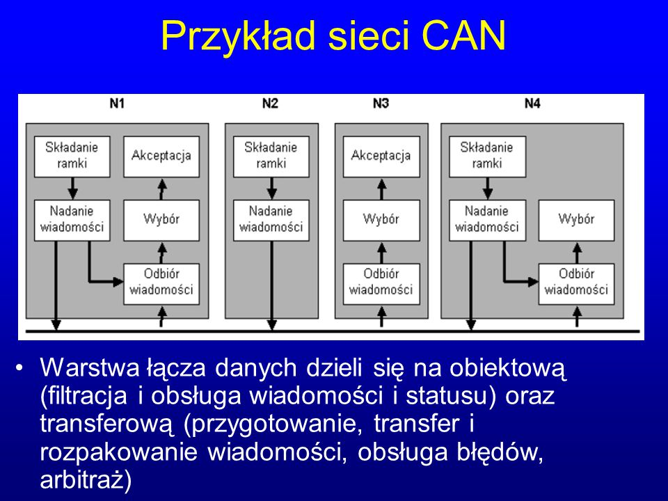 Przykład sieci CAN