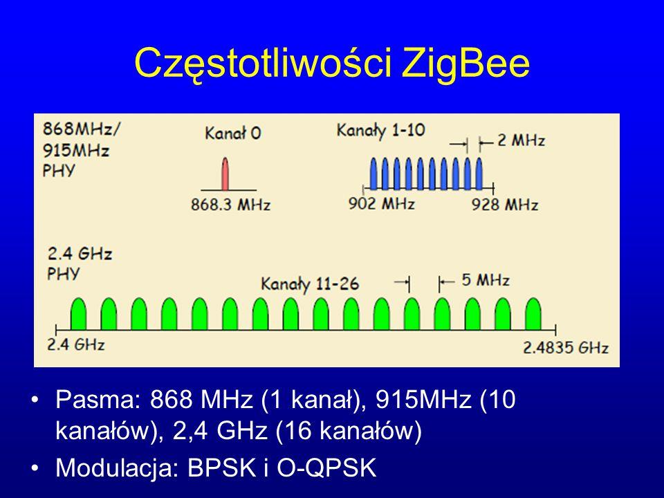 Częstotliwości ZigBee