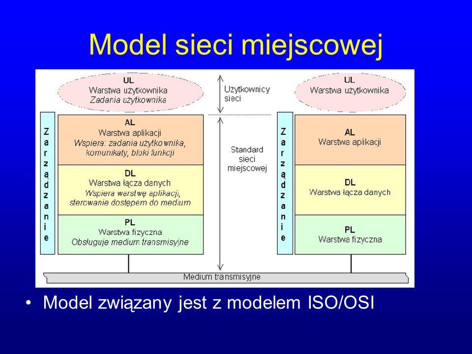Model sieci miejscowej