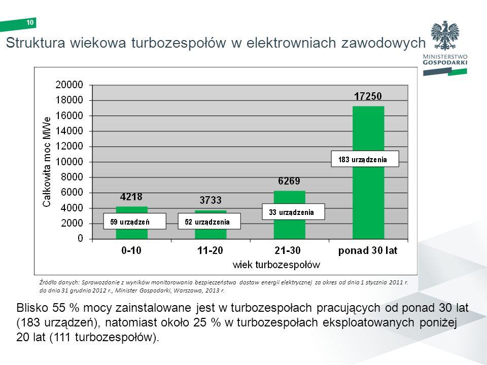 Struktura wiekowa turbozespołów w elektrowniach zawodowych