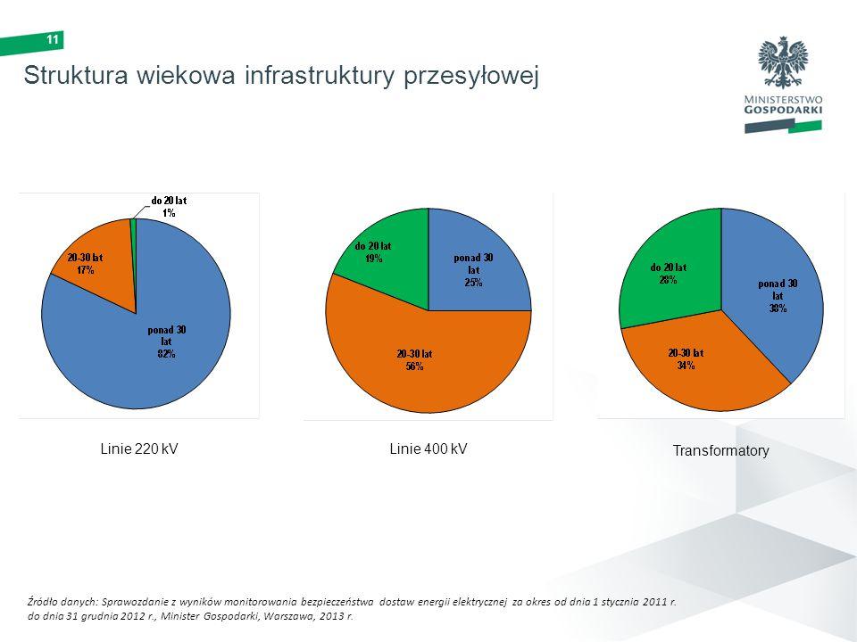 Struktura wiekowa infrastruktury przesyłowej
