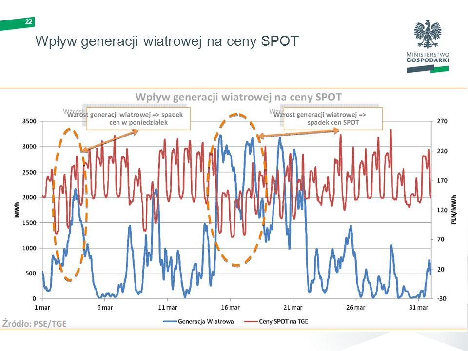 Wpływ generacji wiatrowej na ceny SPOT