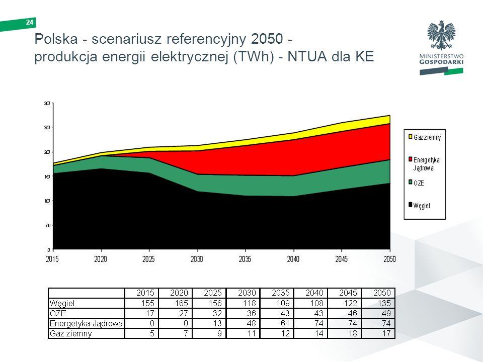 Polska - scenariusz referencyjny 2050 - produkcja energii elektrycznej (TWh) - NTUA dla KE