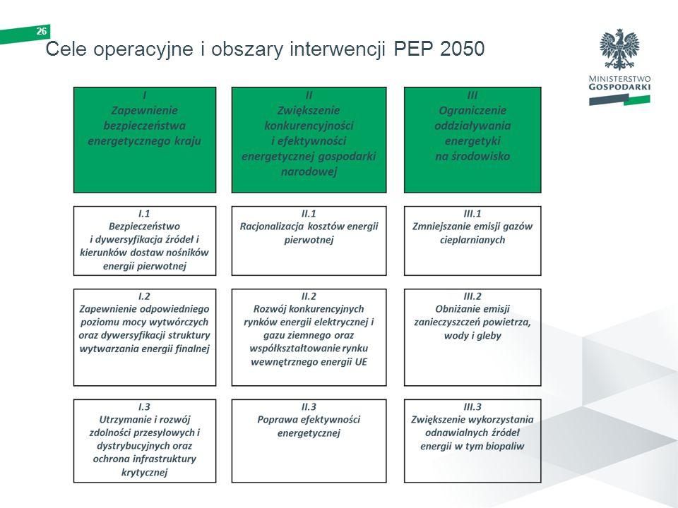 Cele operacyjne i obszary interwencji PEP 2050