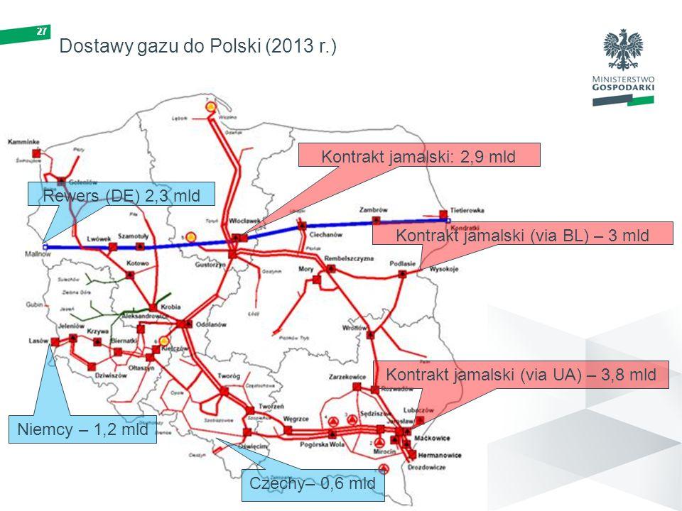 Dostawy gazu do Polski (2013 r.)