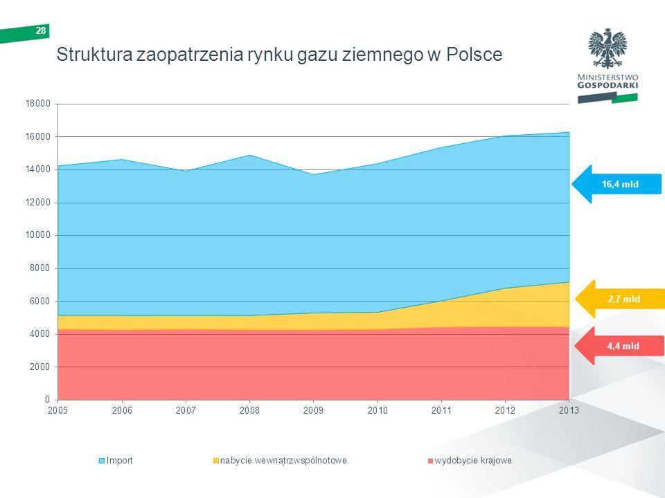 Struktura zaopatrzenia rynku gazu ziemnego w Polsce