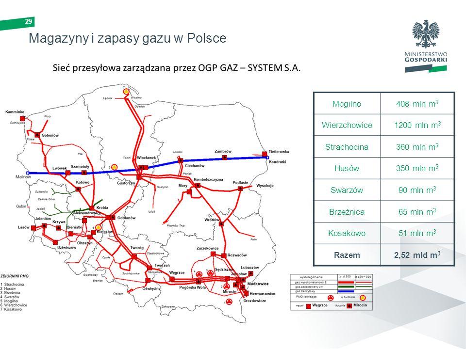Magazyny i zapasy gazu w Polsce