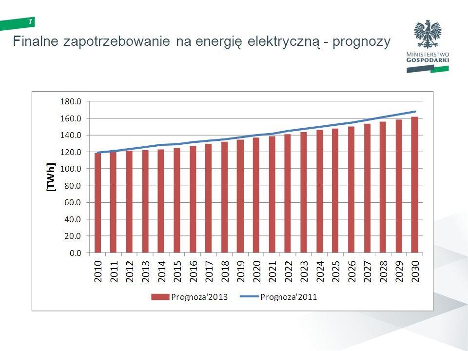 Finalne zapotrzebowanie na energię elektryczną - prognozy