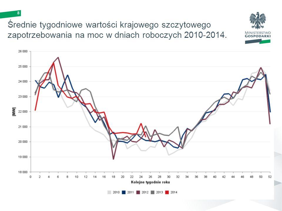 Średnie tygodniowe wartości krajowego szczytowego zapotrzebowania na moc w dniach roboczych 2010-2014.