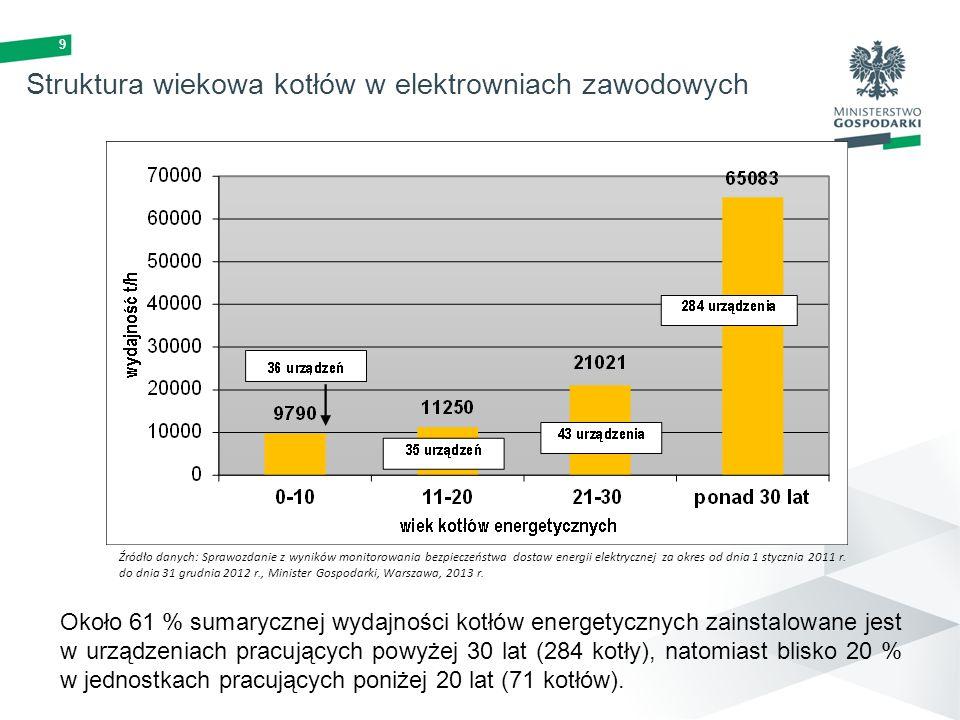 Struktura wiekowa kotłów w elektrowniach zawodowych