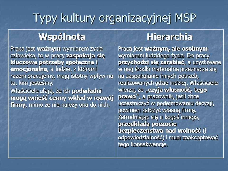 Typy kultury organizacyjnej MSP