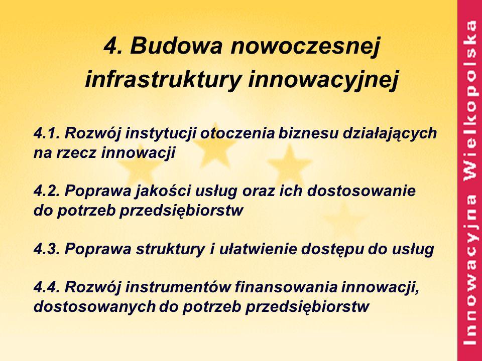 4. Budowa nowoczesnej infrastruktury innowacyjnej