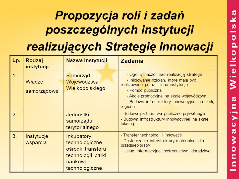Propozycja roli i zadań poszczególnych instytucji realizujących Strategię Innowacji