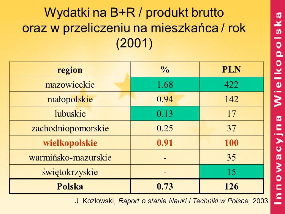 Wydatki na B+R / produkt brutto oraz w przeliczeniu na mieszkańca / rok (2001)