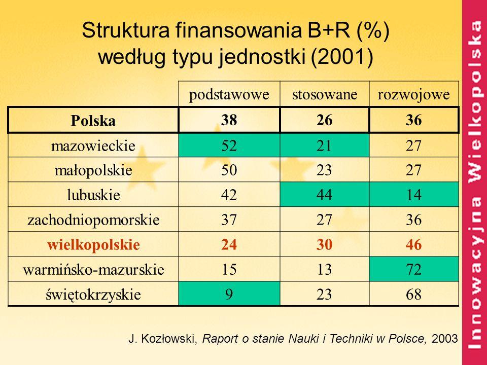 Struktura finansowania B+R (%) według typu jednostki (2001)