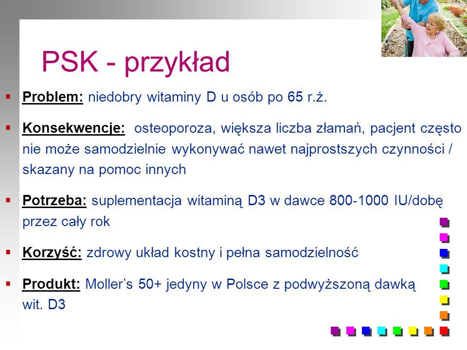 PSK - przykład Problem: niedobry witaminy D u osób po 65 r.ż.