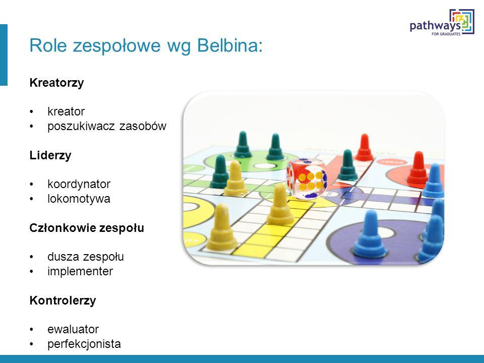 Role zespołowe wg Belbina: