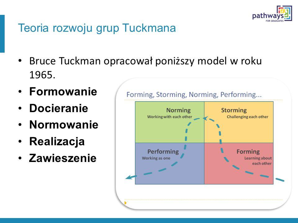 Teoria rozwoju grup Tuckmana