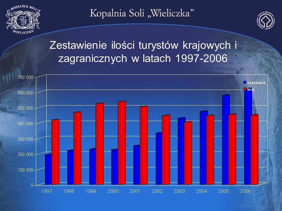 Zestawienie ilości turystów krajowych i zagranicznych w latach 1997-2006
