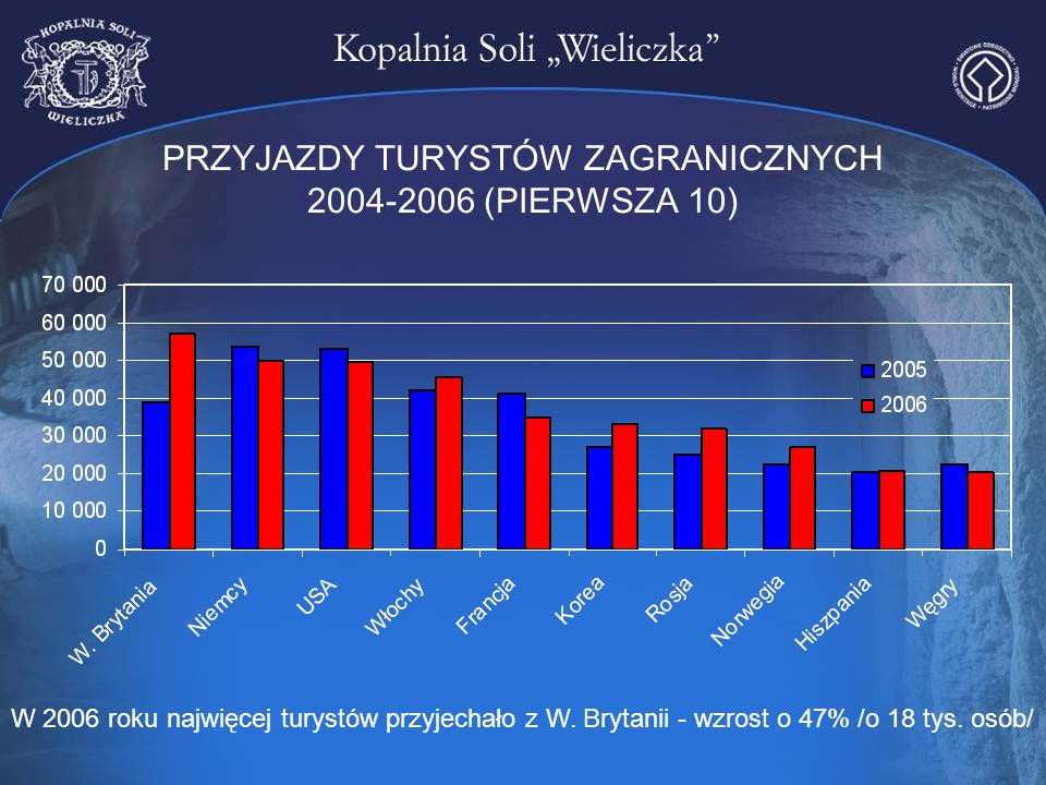 PRZYJAZDY TURYSTÓW ZAGRANICZNYCH 2004-2006 (PIERWSZA 10)